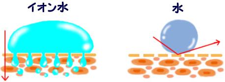 イオン水と水道水